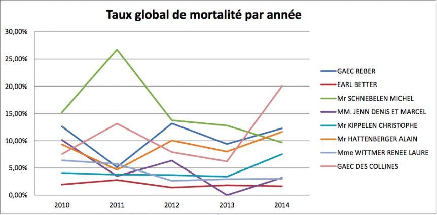graphique taux de mortalité